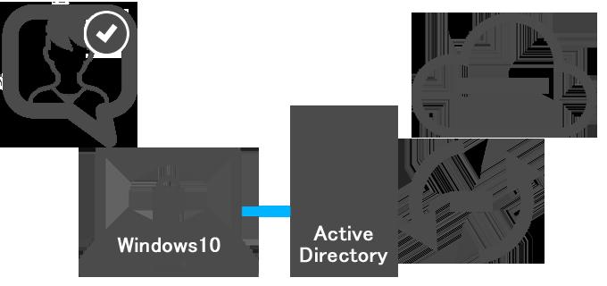 Active Directory 連携イメージ