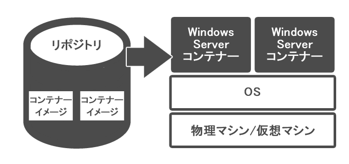 Windows Server コンテナーの利用イメージ