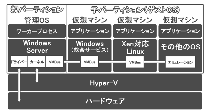 Hyper-V アーキテクチャ
