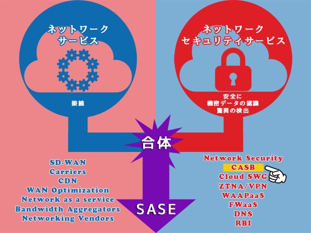 SASEの図解